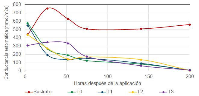Impacto de las Nanoburbujas en la Eficiencia Hídrica R3